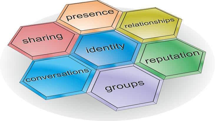 social presence on the Internet a social identity account
