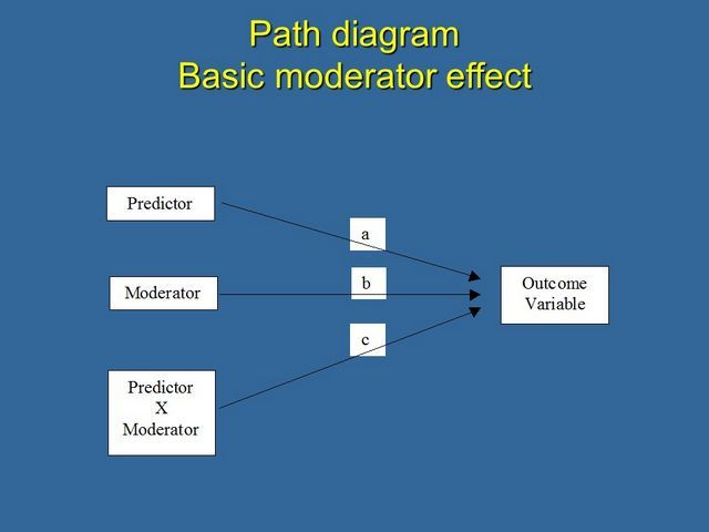 moderator vs mediator