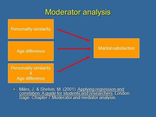 Moderator analysis