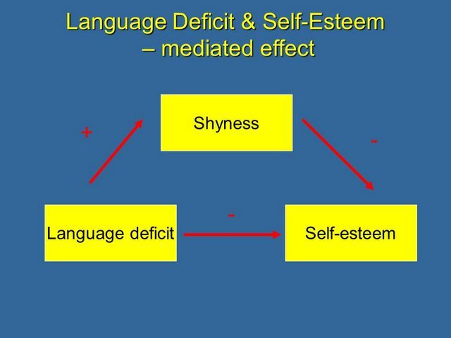 effect of language deficit on self-esteem mediated by shyness