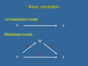 5. Example of a Basic Test of Mediation