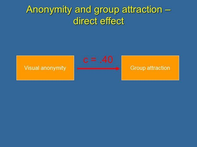 mediation analysis example of direct effect