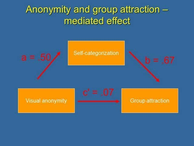 Mediated effect, an example