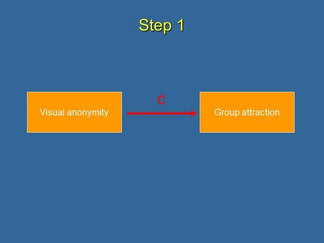 Step 1 visual anonymity affects group attraction