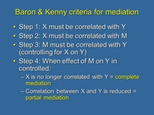 10. Barron and Kenny's (1986) Criteria for Mediation