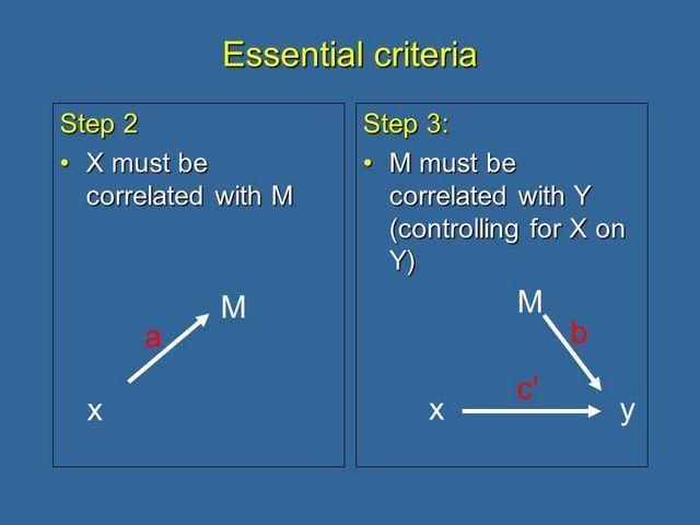 Barron and Kenny essential criteria