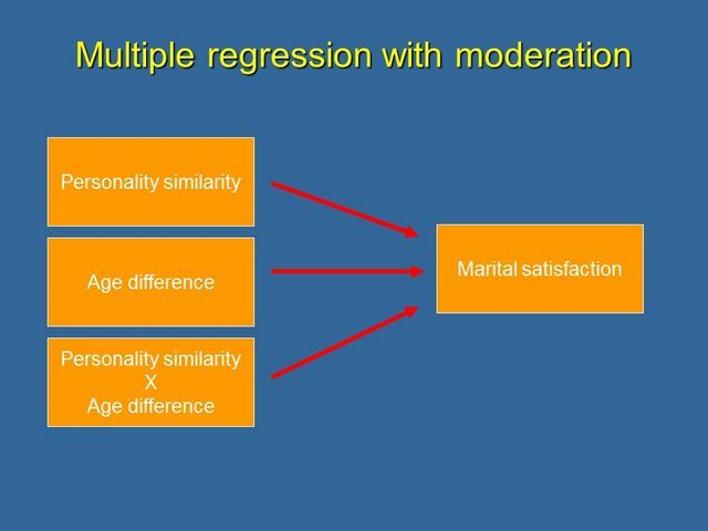 Multiple regression with moderation